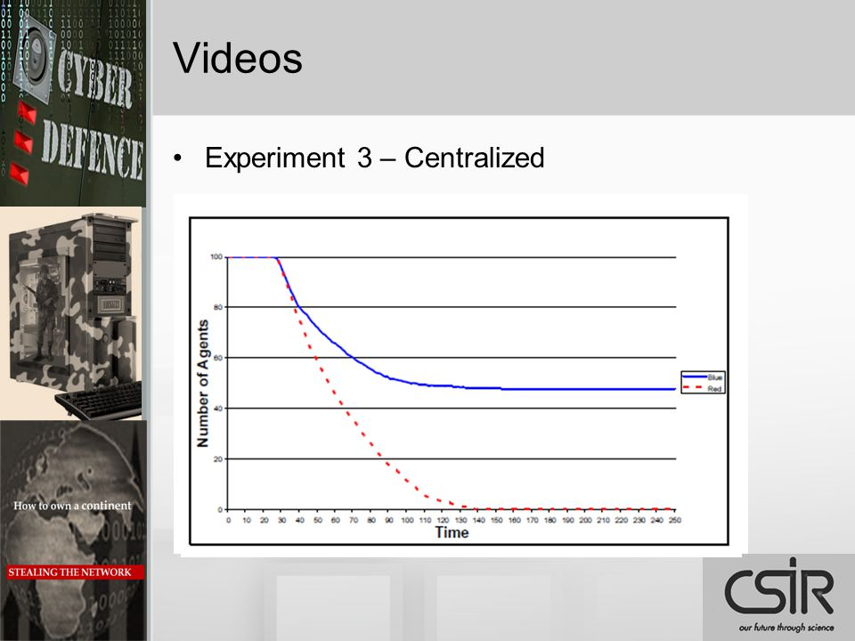 Videos Experiment 3 – Centralized