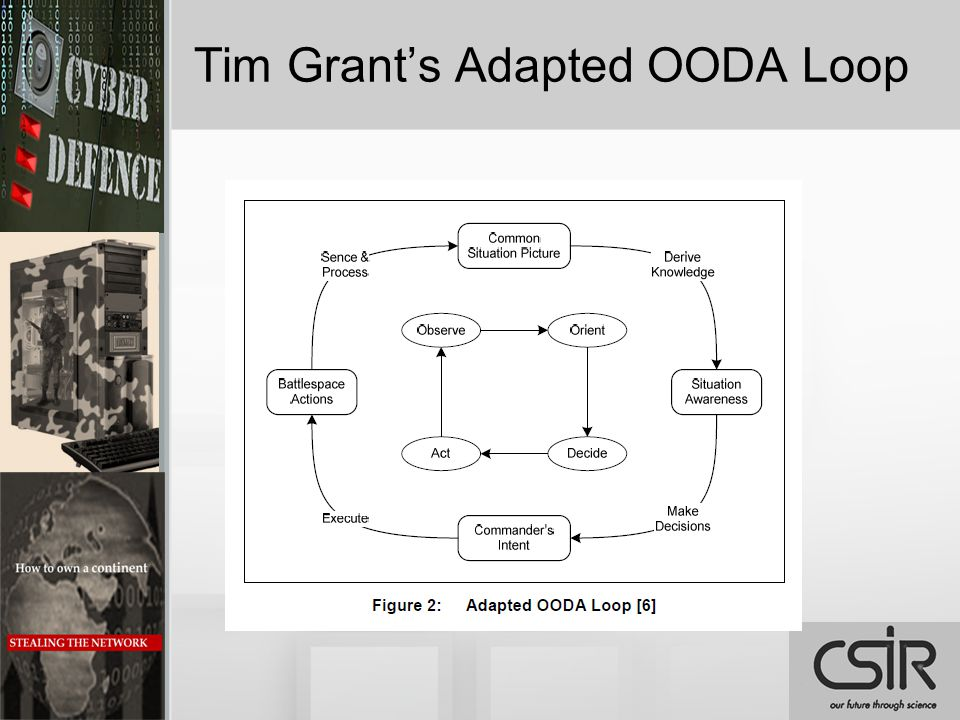 Tim Grant's Adapted OODA Loop