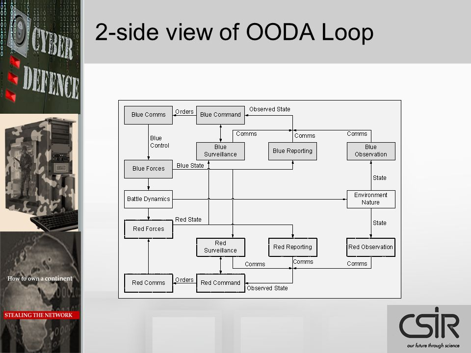 2-side view of OODA Loop
