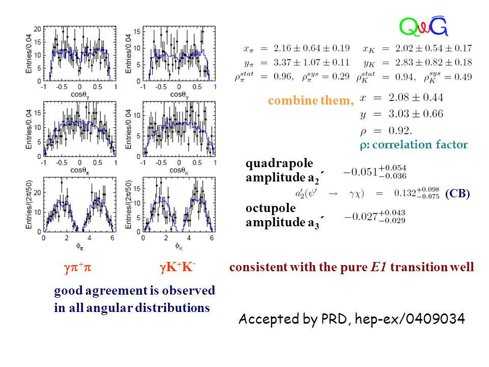 good agreement is observed in all angular distributions  +  - K+K-K+K- combine them, quadrapole amplitude a 2 ´ octupole amplitude a 3 ´ consiste