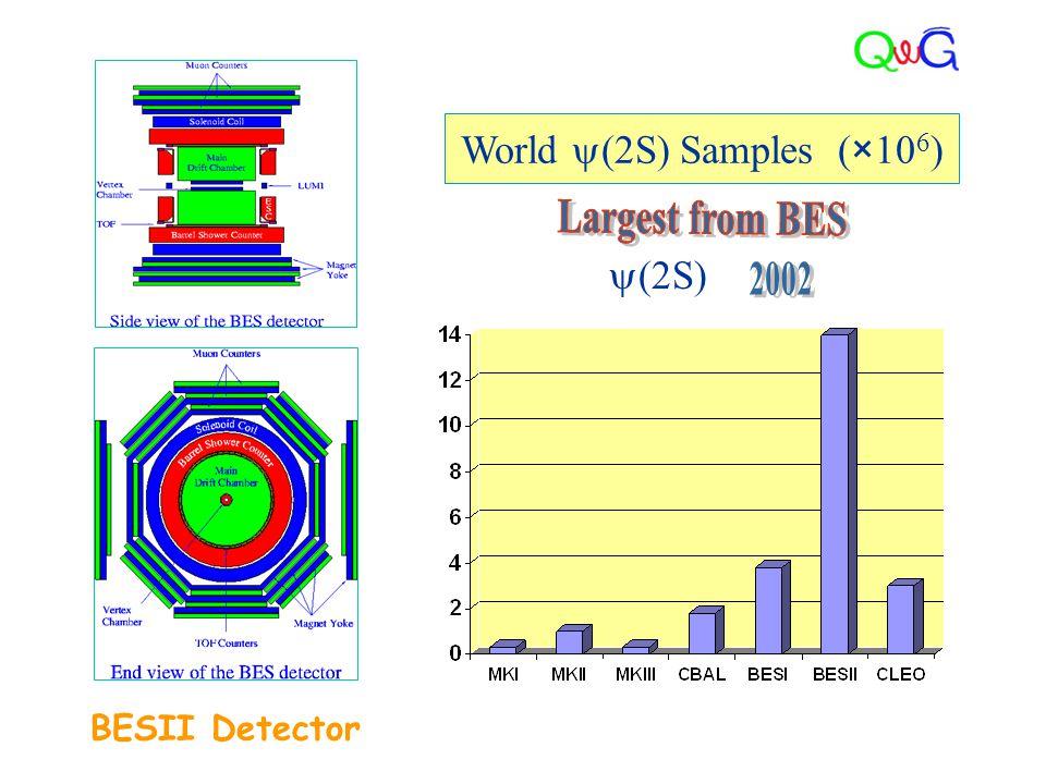 World  (2S) Samples (×10 6 )  (2S) BESII Detector