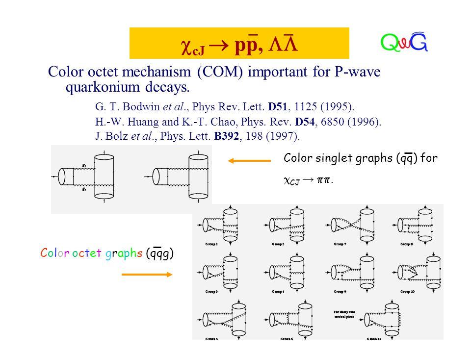 Color octet mechanism (COM) important for P-wave quarkonium decays.