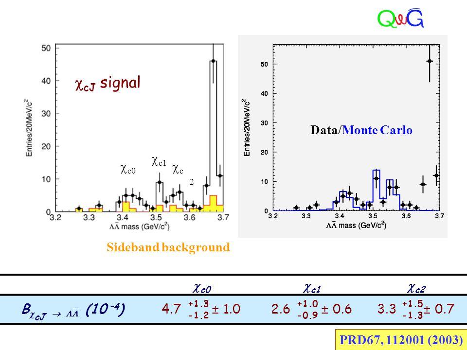  c0  c1  c2 B  cJ   (10 –4 )4.7 ± 1.02.6 ± 0.63.3 ± 0.7 +1.3 -1.2 +1.0 -0.9 +1.5 -1.3 PRD67, 112001 (2003) Sideband background Data/Monte Carlo  cJ signal  c0  c1 c2c2 