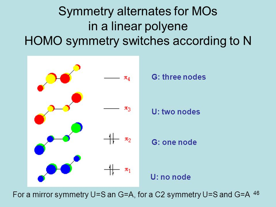 46 Symmetry alternates for MOs in a linear polyene HOMO symmetry switches according to N U: no node G: one node U: two nodes G: three nodes For a mirr