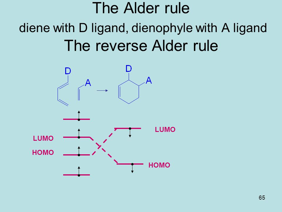 65 The Alder rule diene with D ligand, dienophyle with A ligand The reverse Alder rule HOMO LUMO