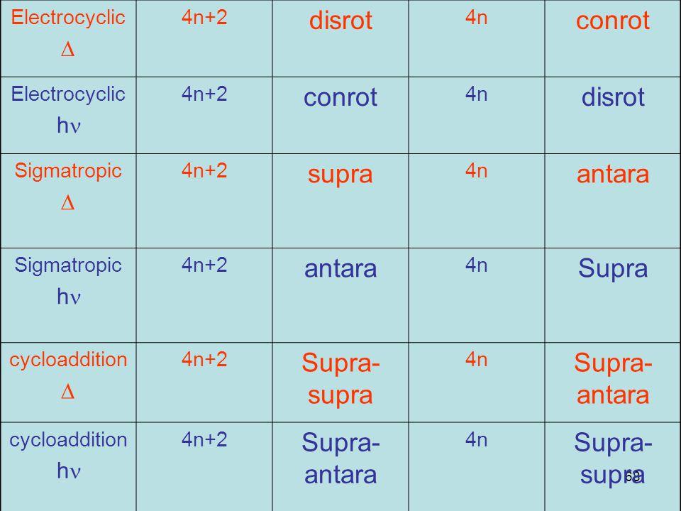 68 Electrocyclic  4n+2 disrot 4n conrot Electrocyclic h 4n+2 conrot 4n disrot Sigmatropic  4n+2 supra 4n antara Sigmatropic h 4n+2 antara 4n Supra cycloaddition  4n+2 Supra- supra 4n Supra- antara cycloaddition h 4n+2 Supra- antara 4n Supra- supra