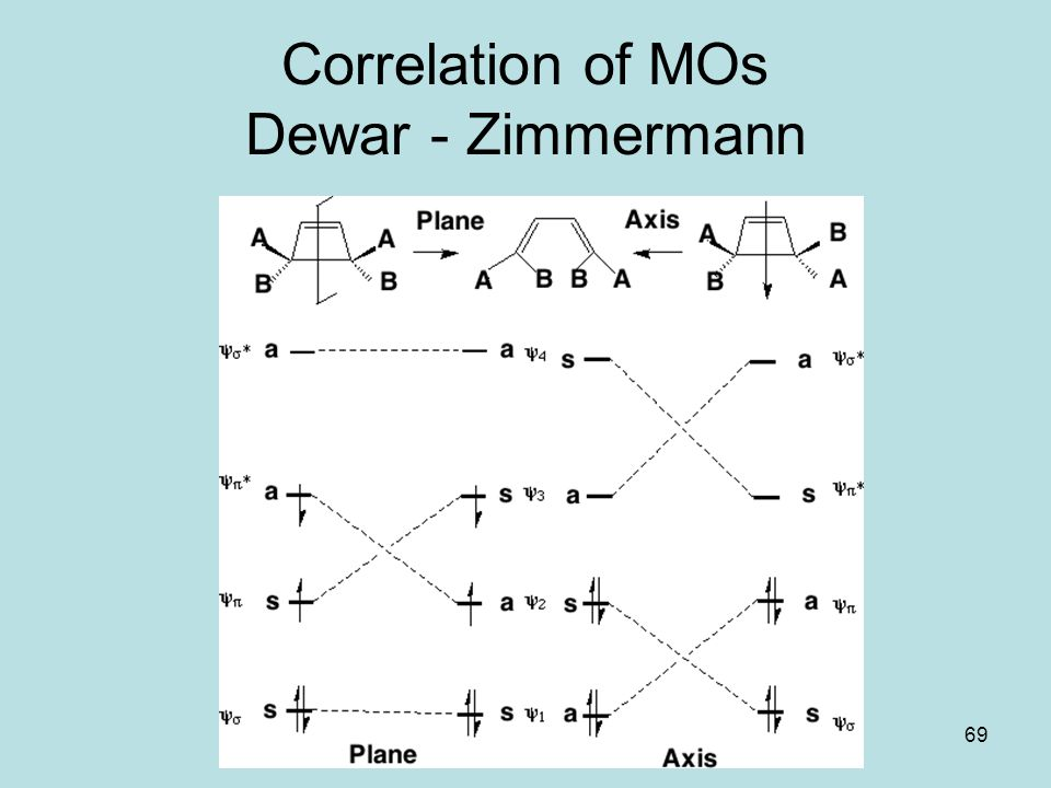 69 Correlation of MOs Dewar - Zimmermann