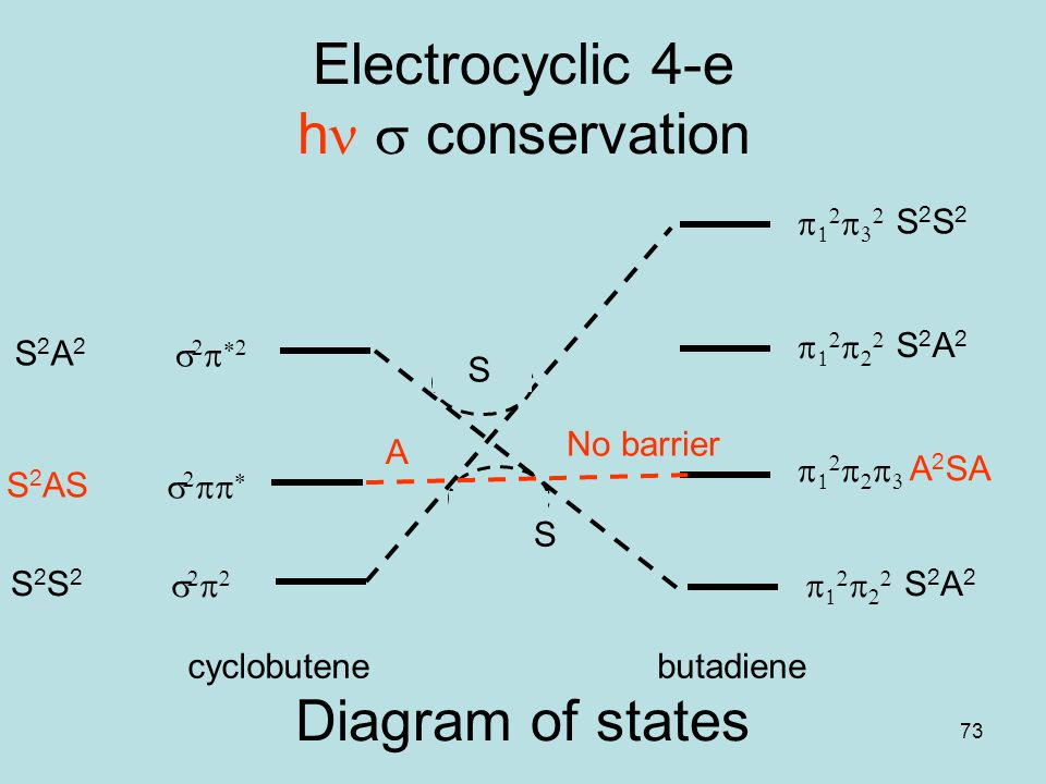73 Electrocyclic 4-e h conservation  cyclobutene S2S2S2S2     S 2 AS     S2A2S2A2  S2A2S2A2 butadiene  A 2 SA  S2A2S2A2  S2S2S2S2 No barrier A S S Diagram of states