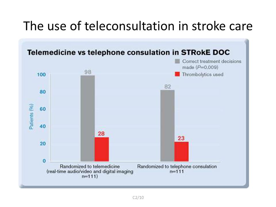The use of teleconsultation in stroke care C2/10