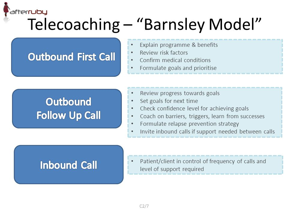 "Telecoaching – ""Barnsley Model"" Explain programme & benefits Review risk factors Confirm medical conditions Formulate goals and prioritise Review prog"