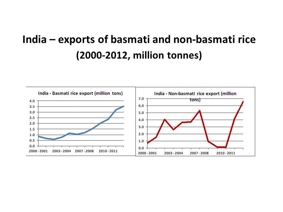 India – exports of basmati and non-basmati rice (2000-2012, million tonnes)