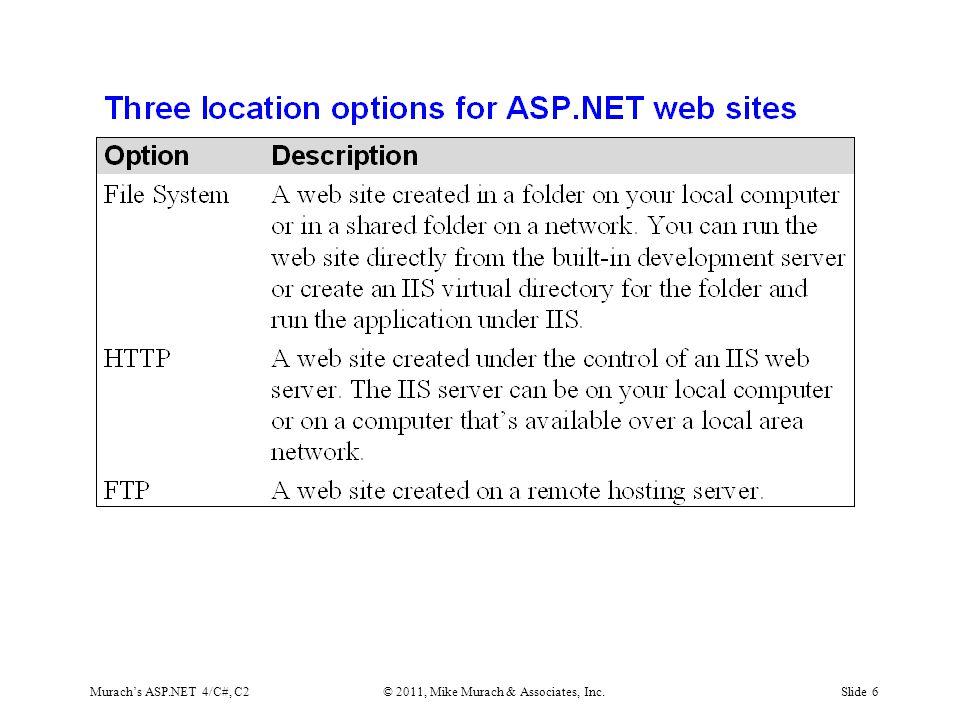 Murach's ASP.NET 4/C#, C2© 2011, Mike Murach & Associates, Inc.Slide 6