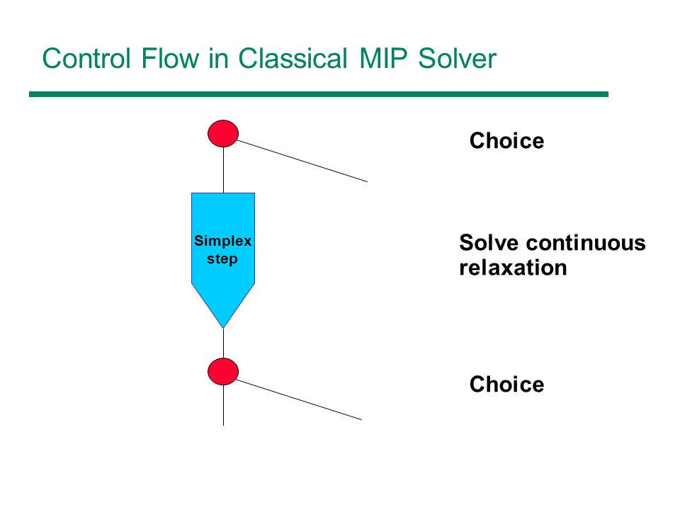 Control Flow in Classical MIP Solver Choice Solve continuous relaxation Simplex step Choice