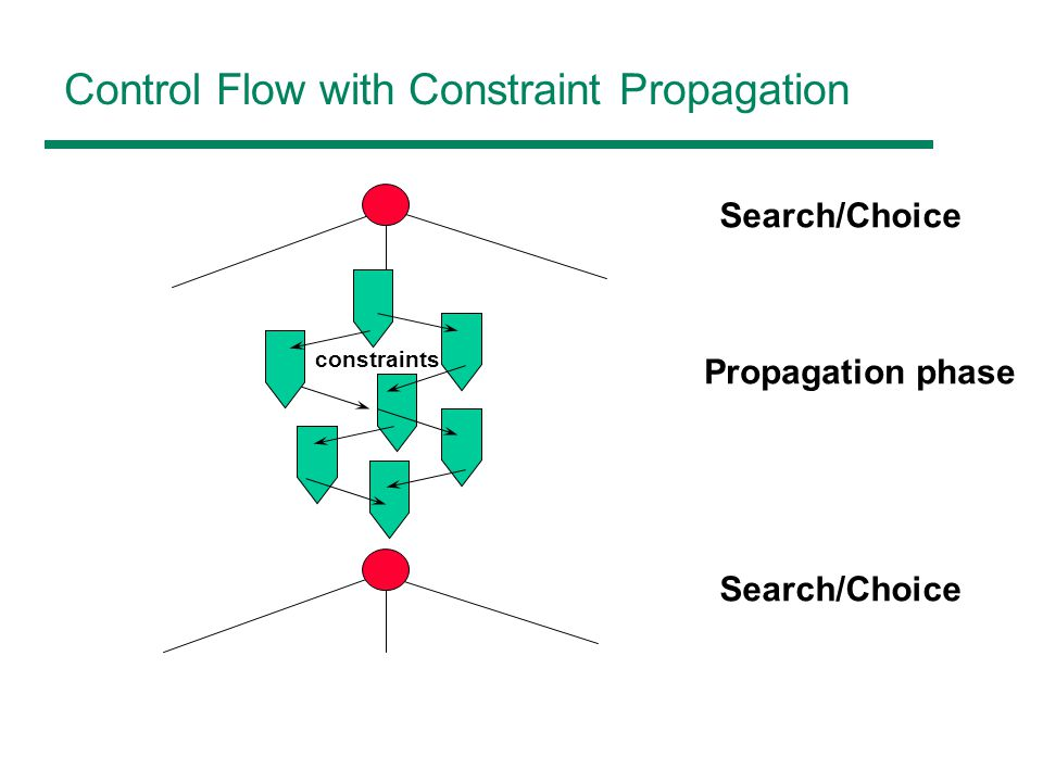 Control Flow with Constraint Propagation Search/Choice Propagation phase Search/Choice constraints