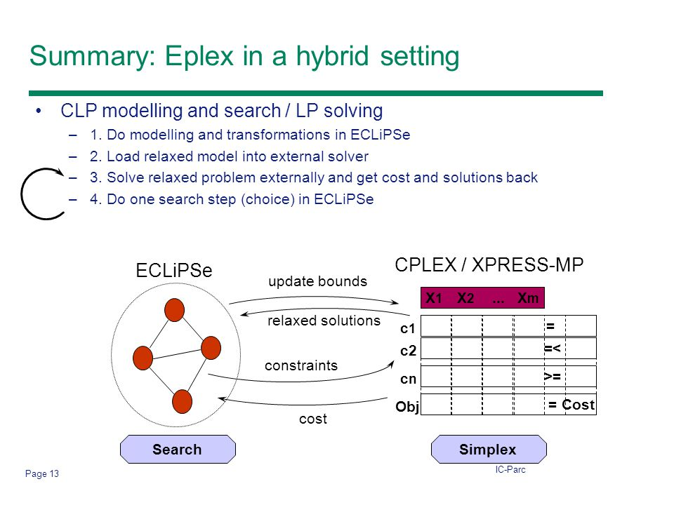 IC-Parc Page 13 Summary: Eplex in a hybrid setting CLP modelling and search / LP solving –1.
