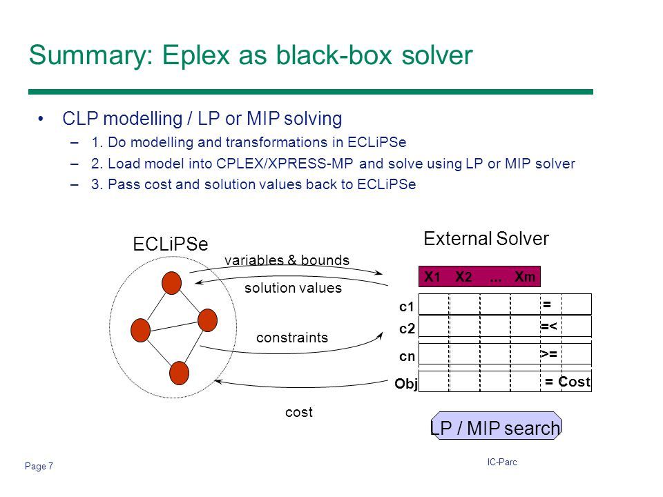 IC-Parc Page 7 Summary: Eplex as black-box solver CLP modelling / LP or MIP solving –1.