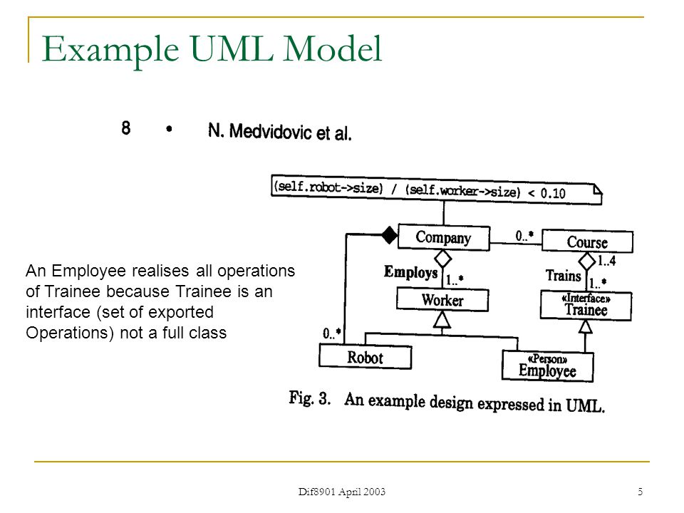 Dif8901 April 2003 5 Example UML Model An Employee realises all operations of Trainee because Trainee is an interface (set of exported Operations) not a full class