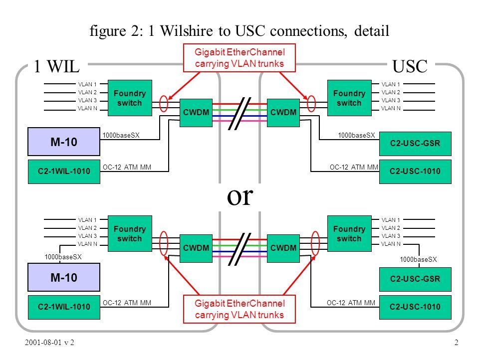 2 M-10 figure 2: 1 Wilshire to USC connections, detail C2-USC-GSR C2-USC-1010C2-1WIL-1010 1000baseSX Gigabit EtherChannel carrying VLAN trunks OC-12 ATM MM 2001-08-01 v 2 CWDM Foundry switch VLAN 1 VLAN 2 VLAN 3 VLAN N VLAN 1 VLAN 2 VLAN 3 VLAN N Foundry switch M-10 C2-USC-GSR C2-USC-1010C2-1WIL-1010 1000baseSX OC-12 ATM MM CWDM VLAN 1 VLAN 2 VLAN 3 VLAN N VLAN 1 VLAN 2 VLAN 3 VLAN N Foundry switch Foundry switch Gigabit EtherChannel carrying VLAN trunks or 1 WILUSC