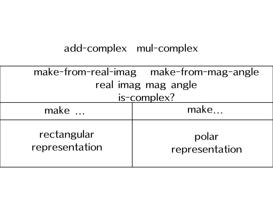 rectangular representation polar representation make … make-from-real-imag make-from-mag-angle real imag mag angle is-complex? add-complex mul-complex