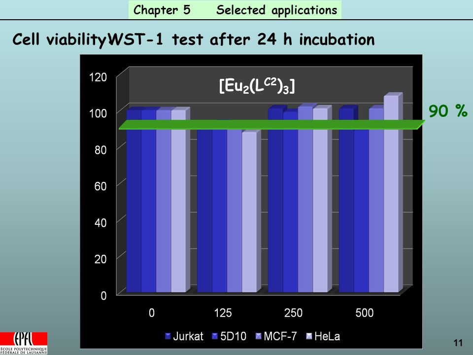 11 Cell viability: [Eu 2 (L C2 ) 3 ] WST-1 test after 24 h incubation 90 % Chapter 5 Selected applications