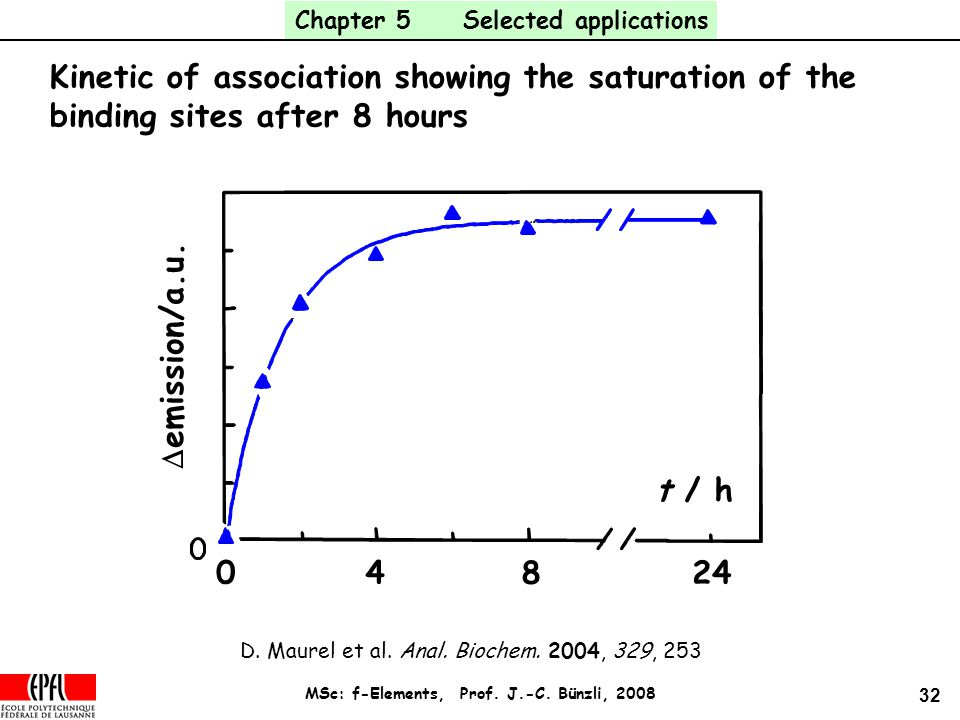 32 MSc: f-Elements, Prof. J.-C. Bünzli, 2008 Kinetic of association showing the saturation of the binding sites after 8 hours 04824  emission/a.u. t