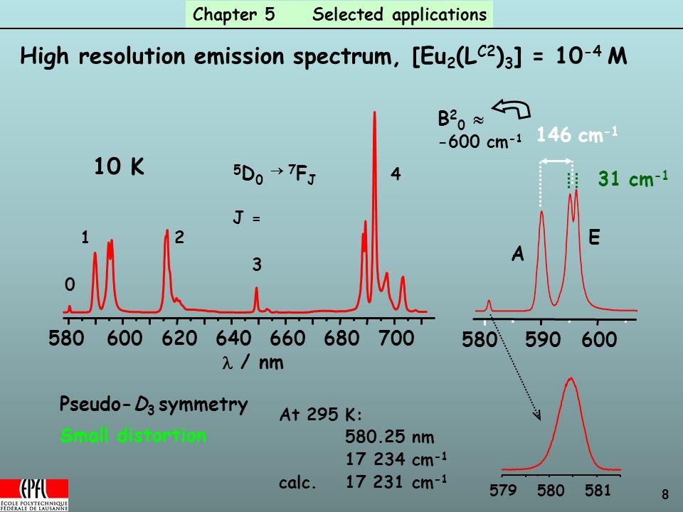 8 579580581 580600620640660680700 / nm 5 D 0  7 F J J = 3 4 21 0 10 K High resolution emission spectrum, [Eu 2 (L C2 ) 3 ] = 10 -4 M 146 cm -1 580600590 A E Pseudo-D 3 symmetry At 295 K: 580.25 nm 17 234 cm -1 calc.