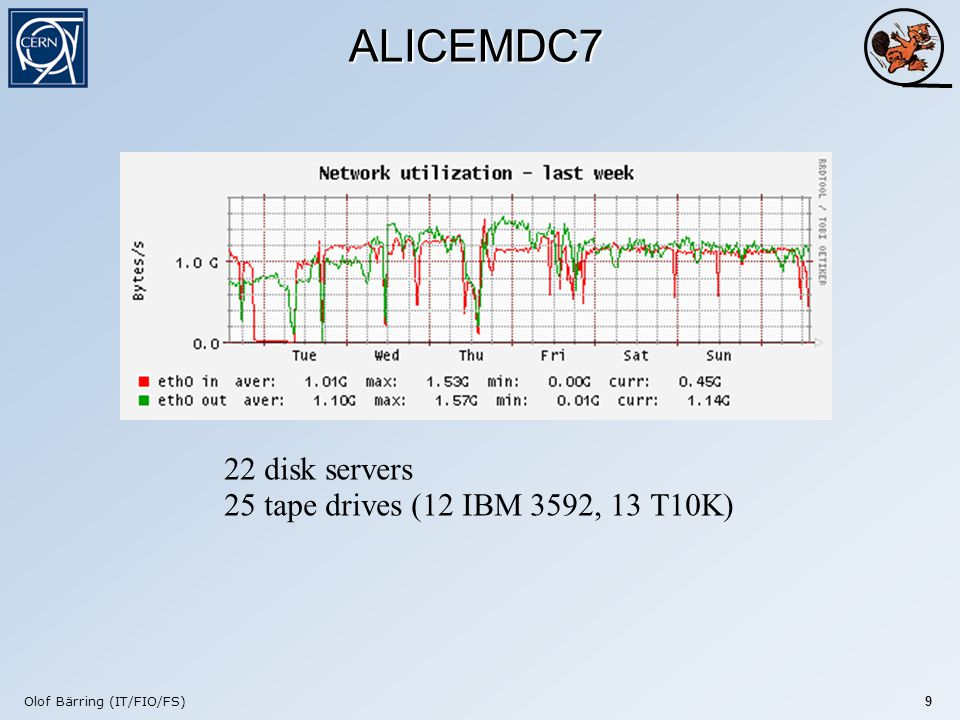 Olof Bärring (IT/FIO/FS) 9 ALICEMDC7 22 disk servers 25 tape drives (12 IBM 3592, 13 T10K)