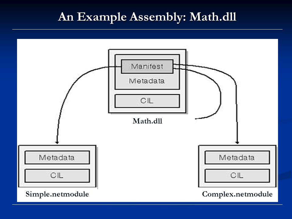 An Example Assembly: Math.dll Simple.netmoduleComplex.netmodule Math.dll