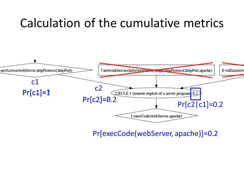 Calculation of the cumulative metrics c1 c2 Pr[c2|c1]=0.2 Pr[c2]=.