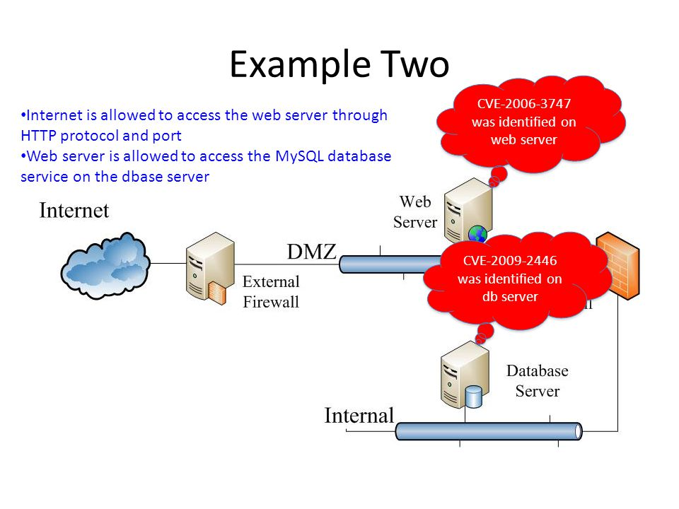 Example Two CVE-2006-3747 was identified on web server Internet is allowed to access the web server through HTTP protocol and port Web server is allowed to access the MySQL database service on the dbase server CVE-2009-2446 was identified on db server