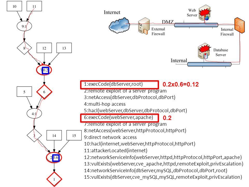 1:execCode(dbServer,root) 2:remote exploit of a server program 3:netAccess(dbServer,dbProtocol,dbPort) 4:multi-hop access 5:hacl(webServer,dbServer,dbProtocol,dbPort) 6:execCode(webServer,apache) 7:remote exploit of a server program 8:netAccess(webServer,httpProtocol,httpPort) 9:direct network access 10:hacl(internet,webServer,httpProtocol,httpPort) 11:attackerLocated(internet) 12:networkServiceInfo(webServer,httpd,httpProtocol,httpPort,apache) 13:vulExists(webServer,cve_apache,httpd,remoteExploit,privEscalation) 14:networkServiceInfo(dbServer,mySQL,dbProtocol,dbPort,root) 15:vulExists(dbServer,cve_mySQL,mySQL,remoteExploit,privEscalation) 0.2 0.2x0.6=0.12