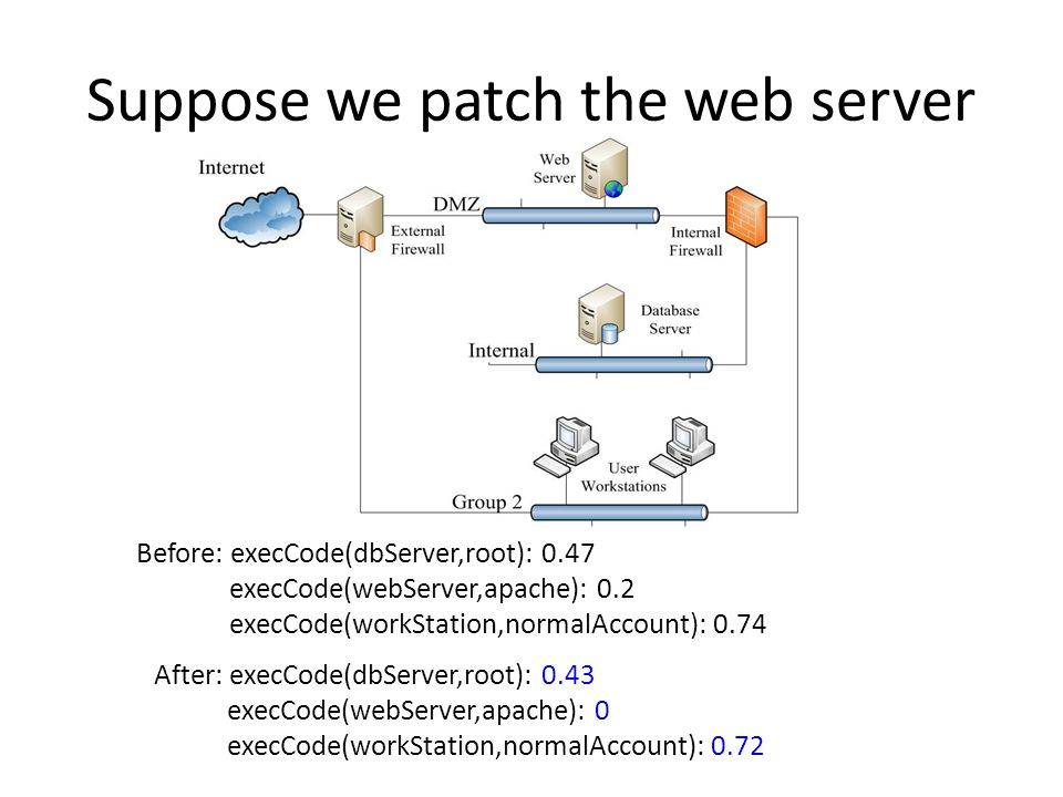 Suppose we patch the web server Before: execCode(dbServer,root): 0.47 execCode(webServer,apache): 0.2 execCode(workStation,normalAccount): 0.74 After: execCode(dbServer,root): 0.43 execCode(webServer,apache): 0 execCode(workStation,normalAccount): 0.72