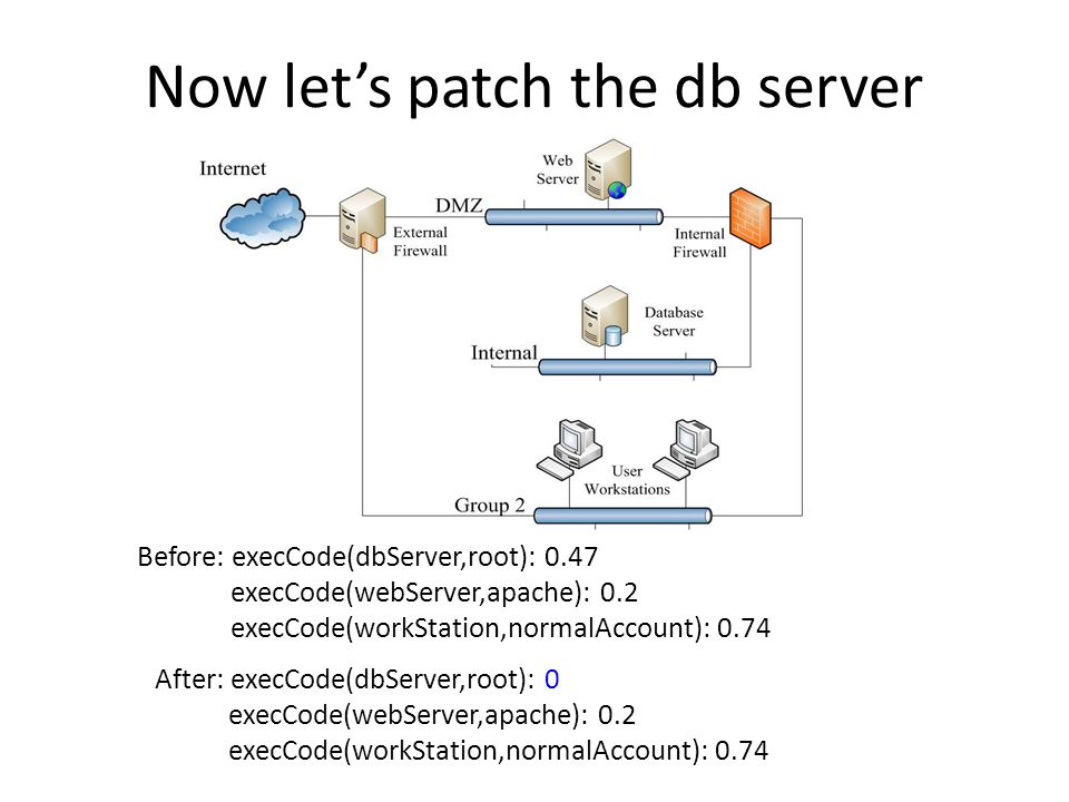 Now let's patch the db server Before: execCode(dbServer,root): 0.47 execCode(webServer,apache): 0.2 execCode(workStation,normalAccount): 0.74 After: execCode(dbServer,root): 0 execCode(webServer,apache): 0.2 execCode(workStation,normalAccount): 0.74