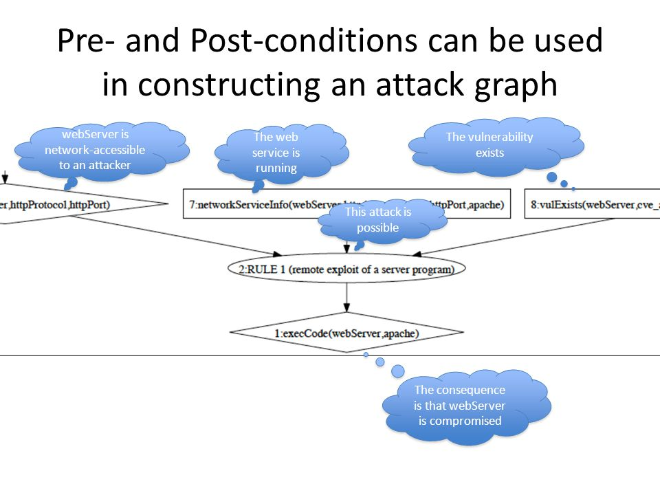 Pre- and Post-conditions can be used in constructing an attack graph webServer is network-accessible to an attacker The web service is running The vul