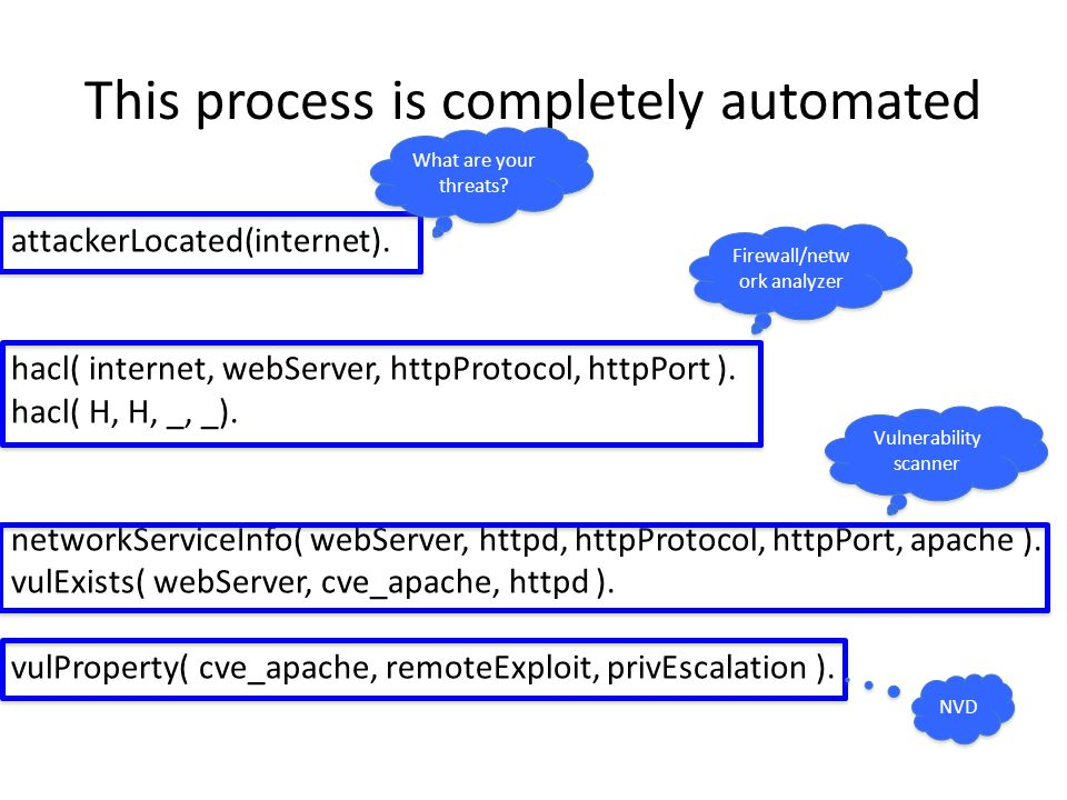 This process is completely automated attackerLocated(internet). hacl( internet, webServer, httpProtocol, httpPort ). hacl( H, H, _, _). networkService
