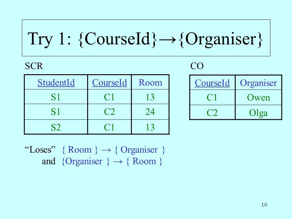 "10 Try 1: {CourseId}→{Organiser} StudentIdCourseIdRoom S1C113 S1C224 S2C113 SCR ""Loses"" { Room } → { Organiser } and {Organiser } → { Room } CO Course"