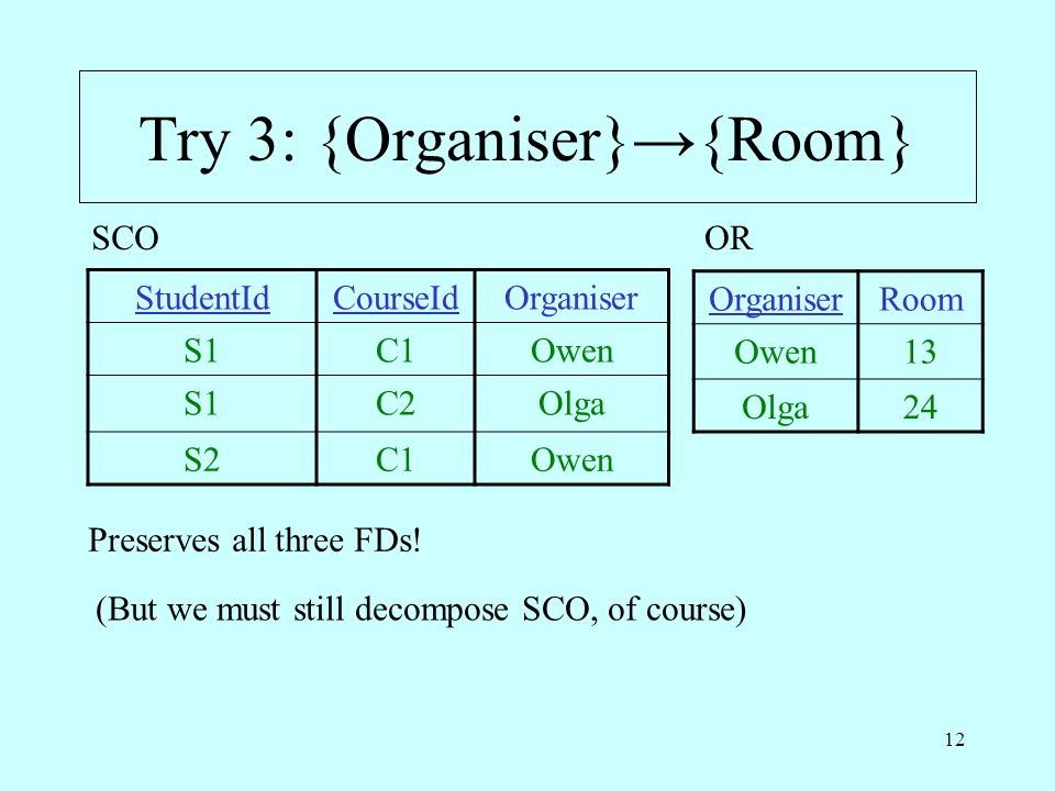 12 Try 3: {Organiser}→{Room} StudentIdCourseIdOrganiser S1C1Owen S1C2Olga S2C1Owen SCO Preserves all three FDs.