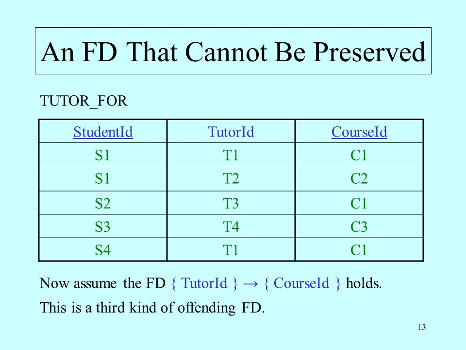 13 An FD That Cannot Be Preserved Now assume the FD { TutorId } → { CourseId } holds.