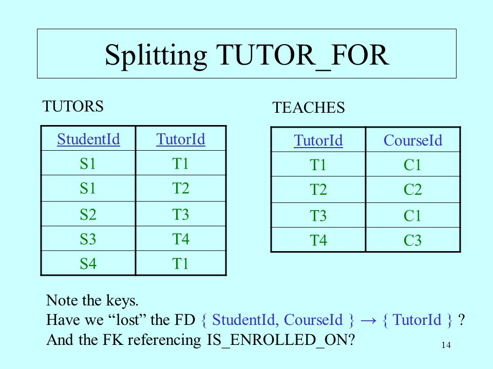 """14 Splitting TUTOR_FOR StudentIdTutorId S1T1 S1T2 S2T3 S3T4 S4T1 TUTORS TutorIdCourseId T1C1 T2C2 T3C1 T4C3 TEACHES Note the keys. Have we """"lost"""" the"""