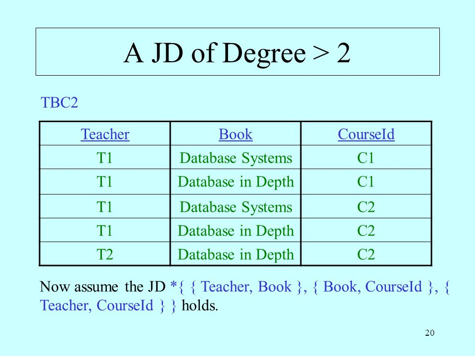 20 A JD of Degree > 2 Now assume the JD *{ { Teacher, Book }, { Book, CourseId }, { Teacher, CourseId } } holds. TeacherBookCourseId T1Database System