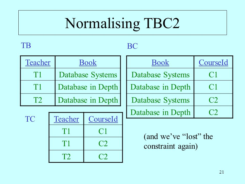 21 Normalising TBC2 TeacherBook T1Database Systems T1Database in Depth T2Database in Depth TB BookCourseId Database SystemsC1 Database in DepthC1 Data