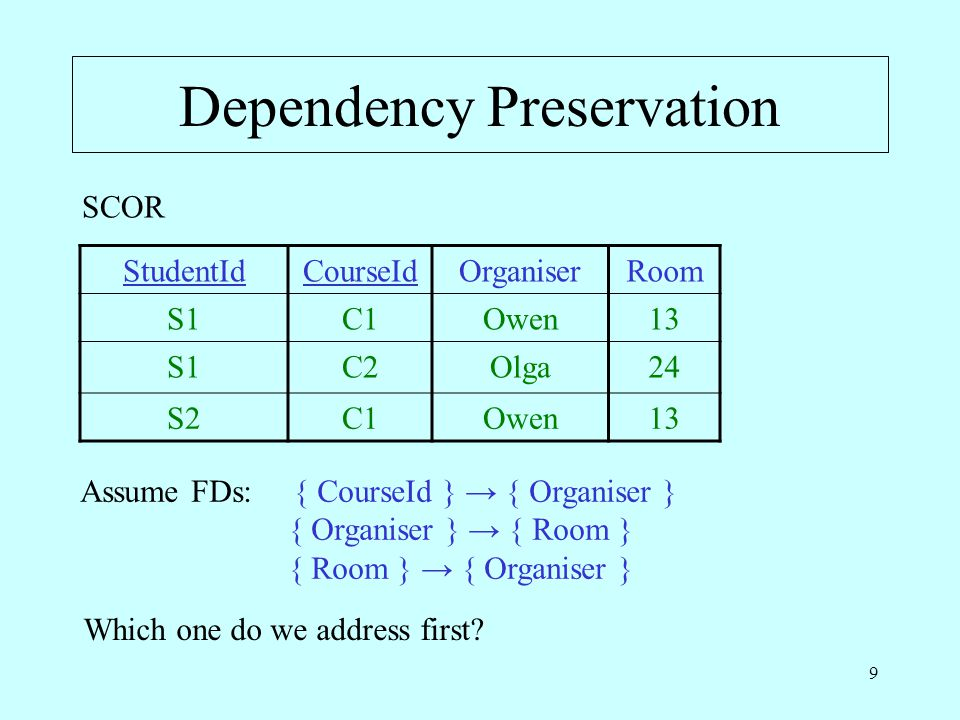 9 Dependency Preservation StudentIdCourseIdOrganiserRoom S1C1Owen13 S1C2Olga24 S2C1Owen13 SCOR Assume FDs: { CourseId } → { Organiser } { Organiser } → { Room } { Room } → { Organiser } Which one do we address first?