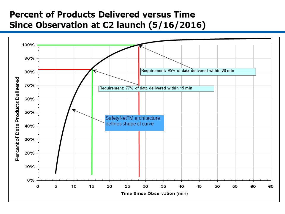 Percent of Products Delivered versus Time Since Observation at C2 launch (5/16/2016) Requirement: 95% of data delivered within 28 min Requirement: 77% of data delivered within 15 min Percent of Data Products Delivered SafetyNetTM architecture defines shape of curve