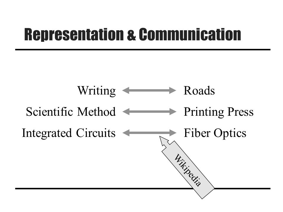 Representation & Communication WritingRoads Scientific MethodPrinting Press Integrated CircuitsFiber Optics Wikipedia