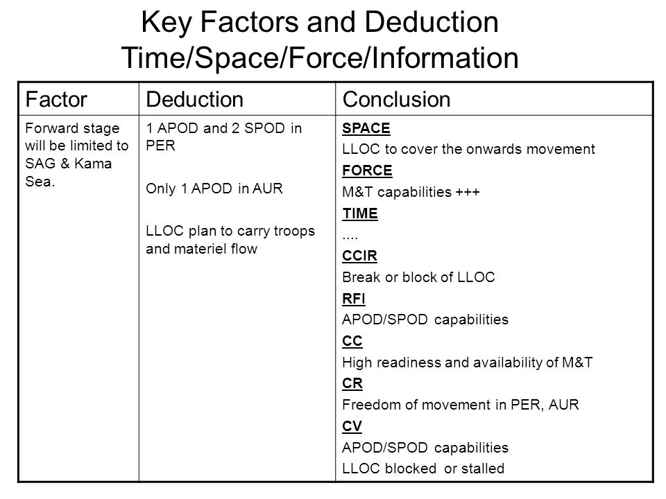 FactorDeductionConclusion Forward stage will be limited to SAG & Kama Sea. 1 APOD and 2 SPOD in PER Only 1 APOD in AUR LLOC plan to carry troops and m