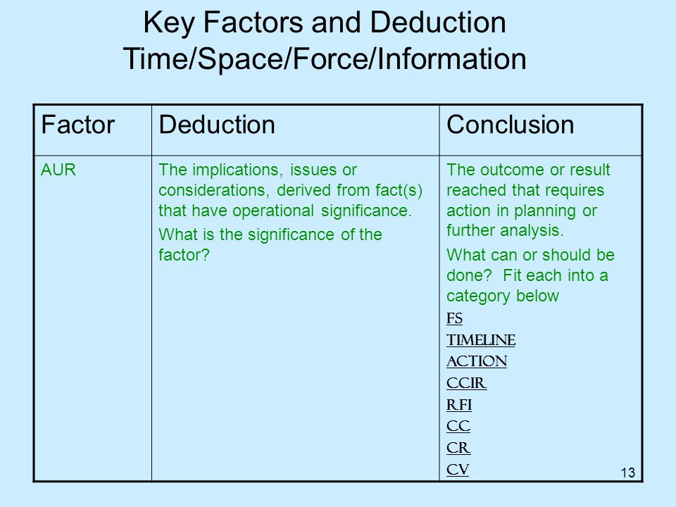 13 FactorDeductionConclusion AURThe implications, issues or considerations, derived from fact(s) that have operational significance. What is the signi