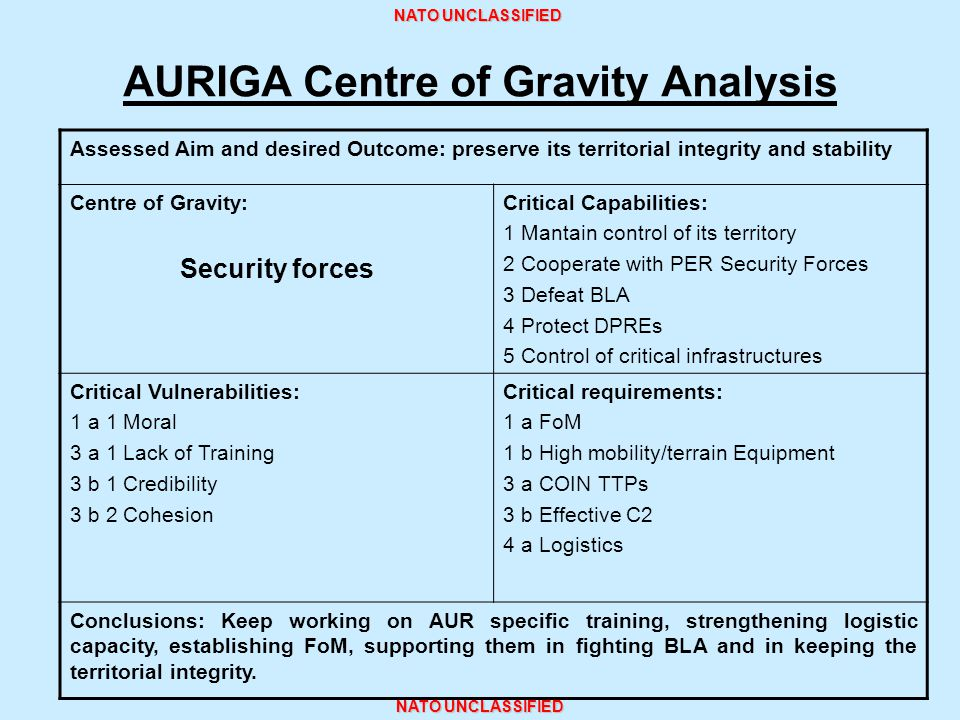 NATO UNCLASSIFIED AURIGA Centre of Gravity Analysis Assessed Aim and desired Outcome: preserve its territorial integrity and stability Centre of Gravi