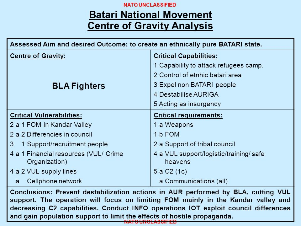 NATO UNCLASSIFIED Batari National Movement Centre of Gravity Analysis Assessed Aim and desired Outcome: to create an ethnically pure BATARI state. Cen
