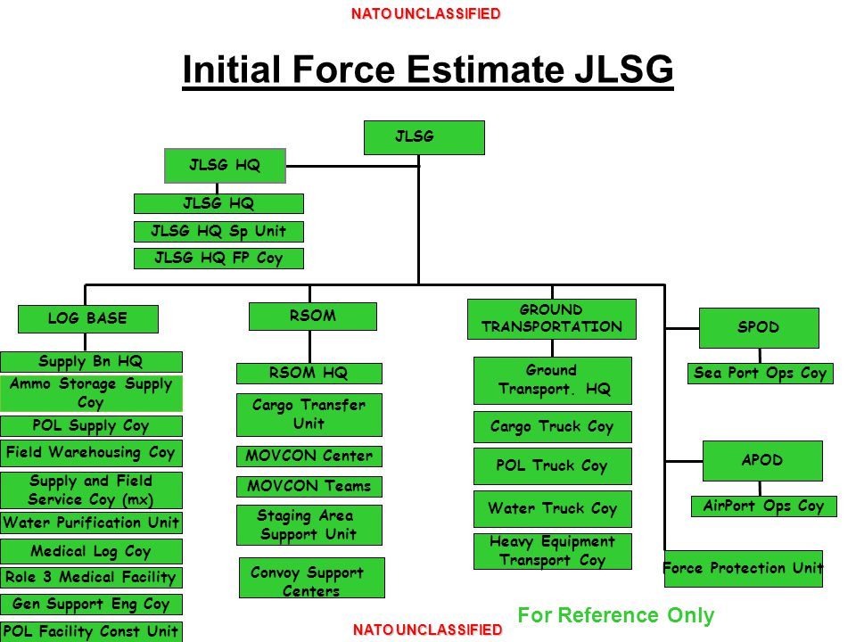 NATO UNCLASSIFIED JLSG HQ JLSG HQ Sp Unit JLSG HQ FP Coy Supply Bn HQ Ammo Storage Supply Coy Water Purification Unit POL Supply Coy Field Warehousing