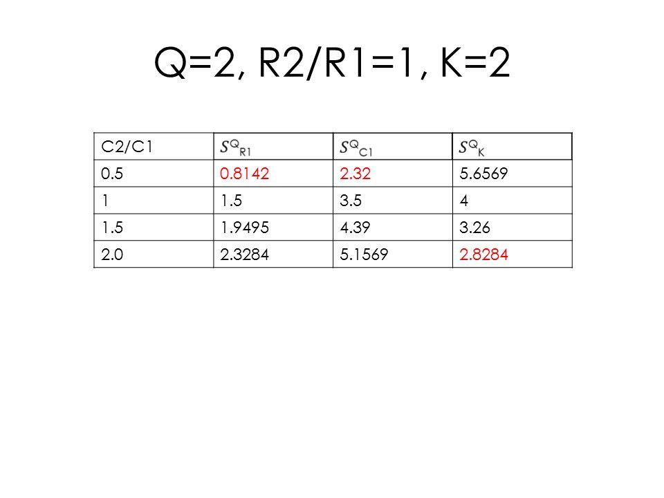 Q=2, R2/R1=1, K=2 C2/C1 0.50.81422.325.6569 11.53.54 1.51.94954.393.26 2.02.32845.15692.8284
